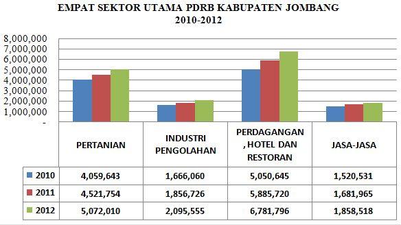 Produk domestik regional bruto pdrb kabupaten jombang tahun 2010 capture ccuart Images
